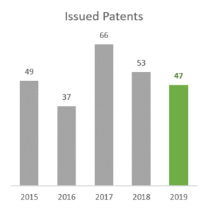 Issued Patents 2015-2019
