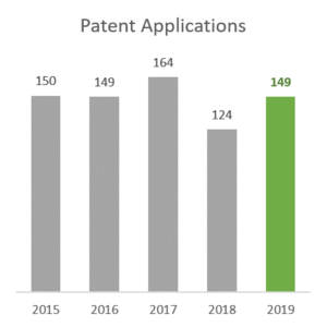 Patent Applications 2015-2019