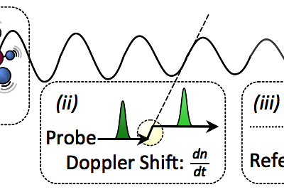Measurement of Optical Frequency Shifts